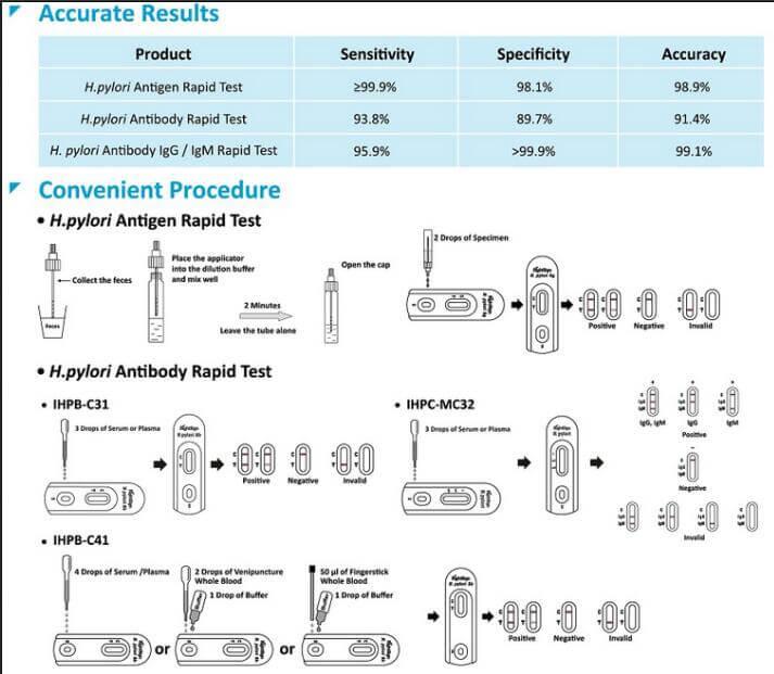 H.pylori Rapid Tests(H. Pylori Ag Rapid Test/H. Pylori Ab Rapid Test)